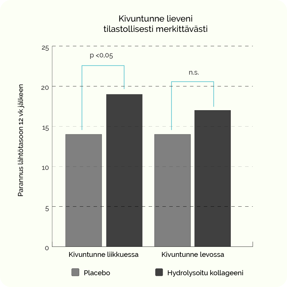 Nivelten kivuntunne ja jäykkyys paranivat kollageenia syöneellä verrokkiryhmällä
